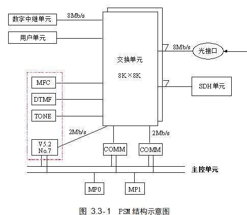 PSM结结构的示意图