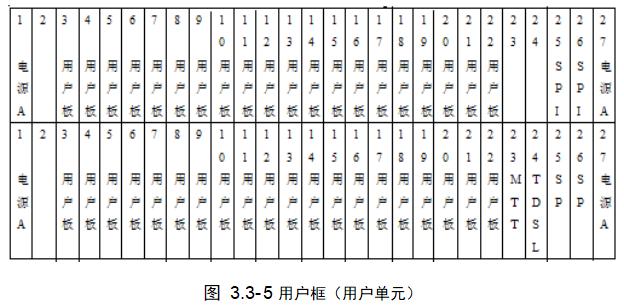 用户框(用户单元)