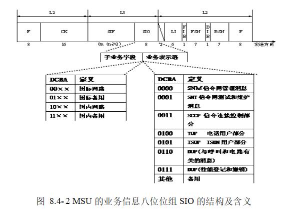 MSU的业务信息八位位组SIO的结构及含义