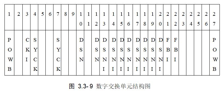 数字交换单元结构图