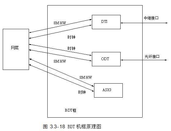 BDT机框原理图